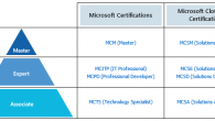 Just as we got comfortable with the current MCITP certification paths that were introduced with the Windows Server 2008 and Windows Vista certifications, Microsoft has decided to do away with...