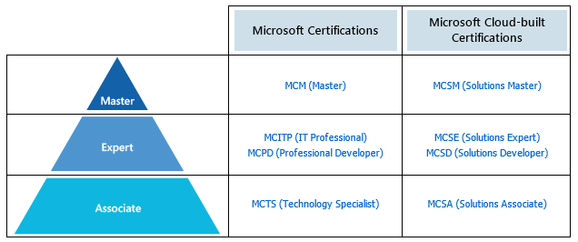New MCSE and MCSA Certifications | MCP Guide